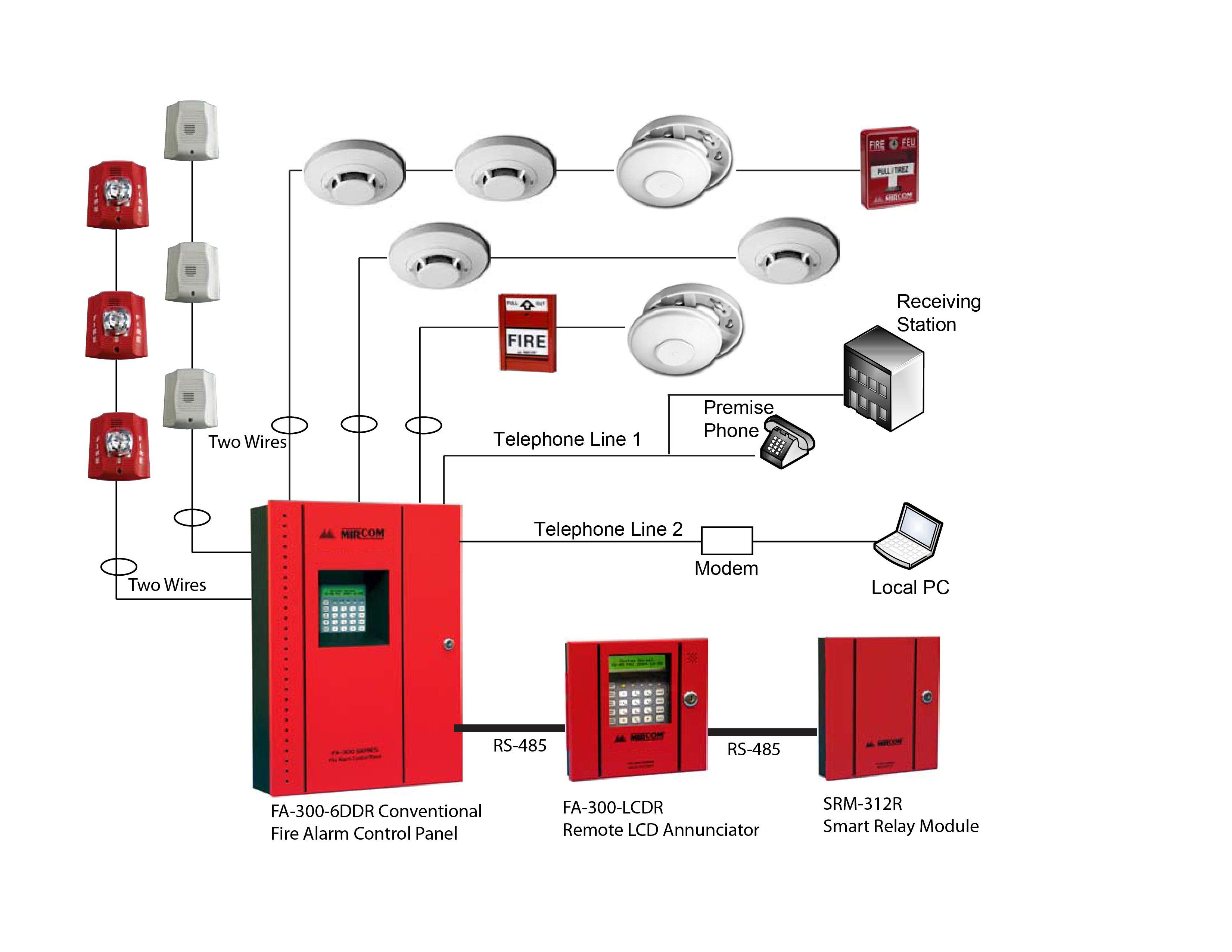 Sơ đồ hệ thống phòng cháy chữa cháy